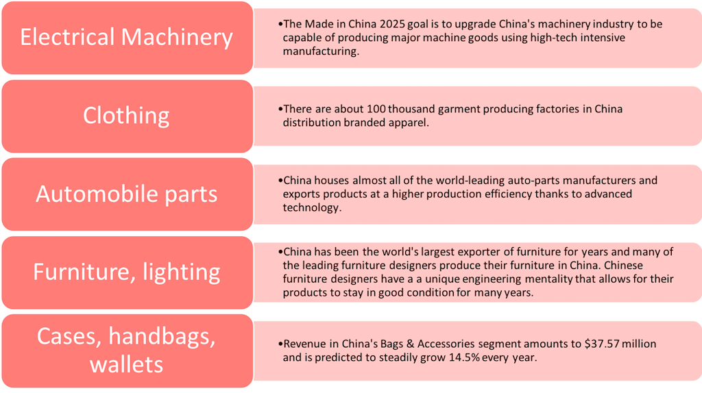 Everything You Need to Know about Manufacturing in China