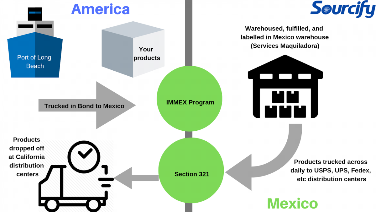 Third Party Logistics Mexico: How You Can Legally Avoid