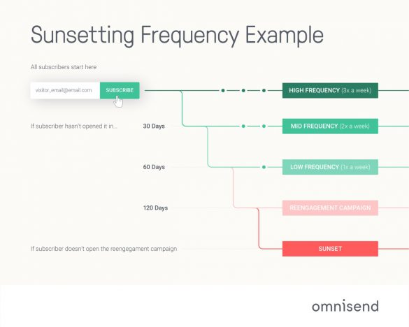 Frequency example